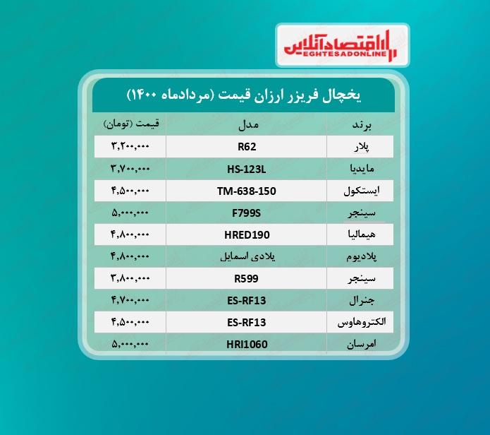 قیمت ۱۰یخچال و فریزر ارزان بازار + جدول / ۲۴مردادماه