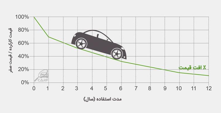 خرید خودرو، ضررهای پنهان خرید خودرو در ایران