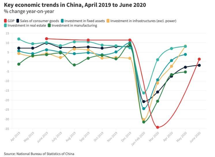 روندهای کلیدی اقتصاد چین از آوریل 2019 تا ژوئن 2020