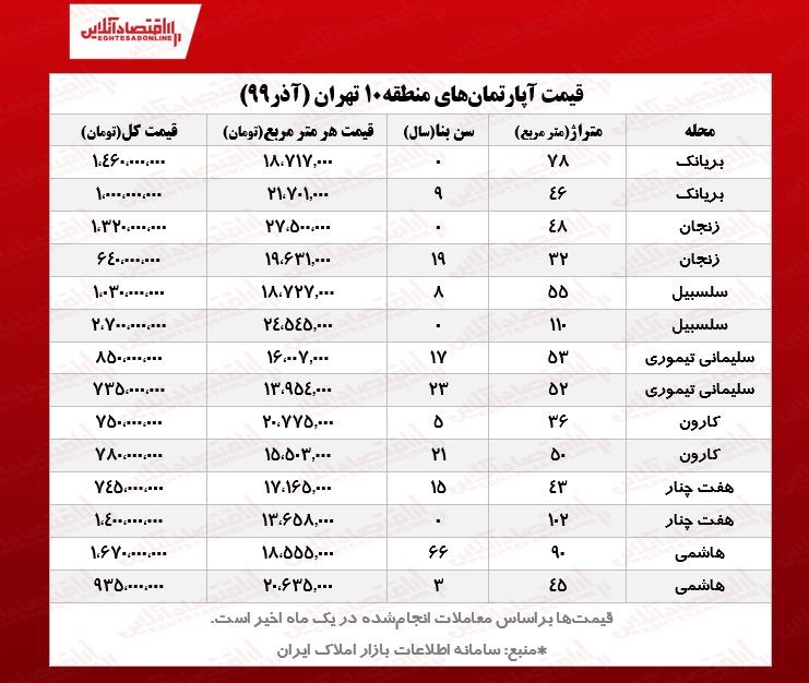 قیمت مسکن در منطقه 10 تهران
