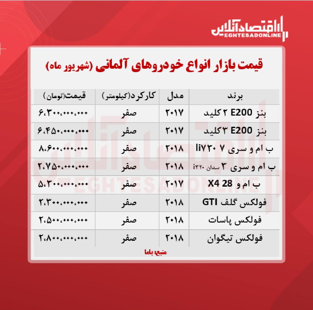 قیمت خودروهای آلمانی در تهران