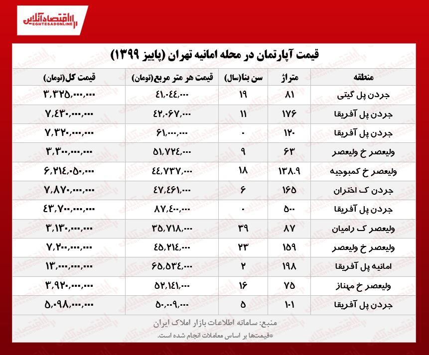 قیمت مسکن در محله امانیه تهران