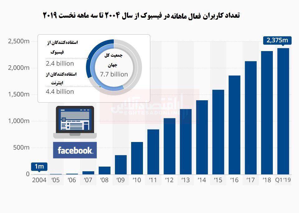 فیسبوک چه تعداد کاربر دارد؟