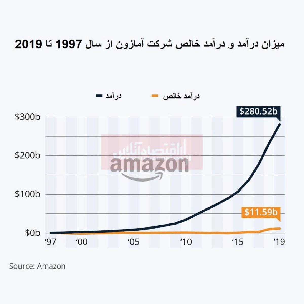 درآمد شرکت آمازون