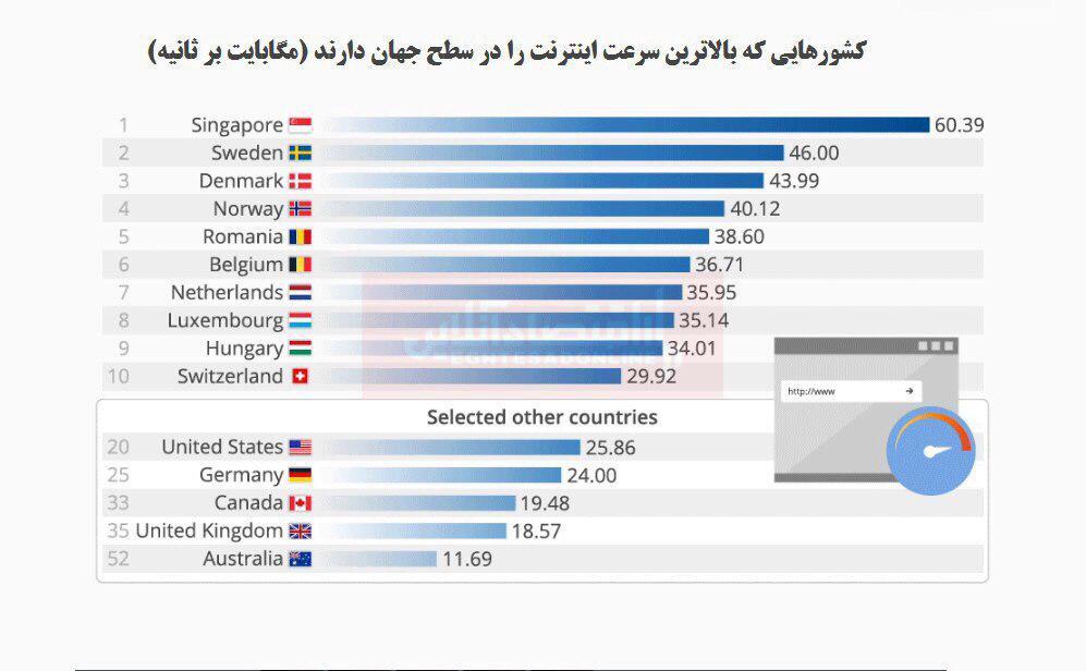کدام کشورها سریعترین اینترنت را دارند؟