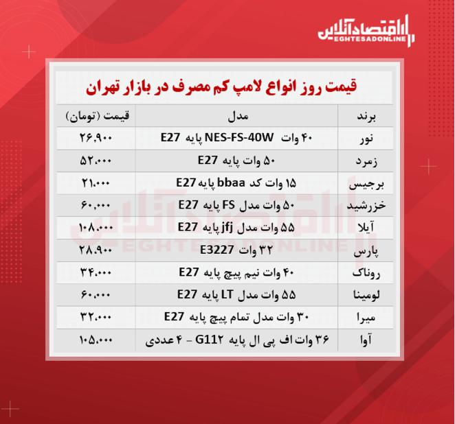 قیمت جدید لامپ کم مصرف (شهریور ۱۴۰۰)