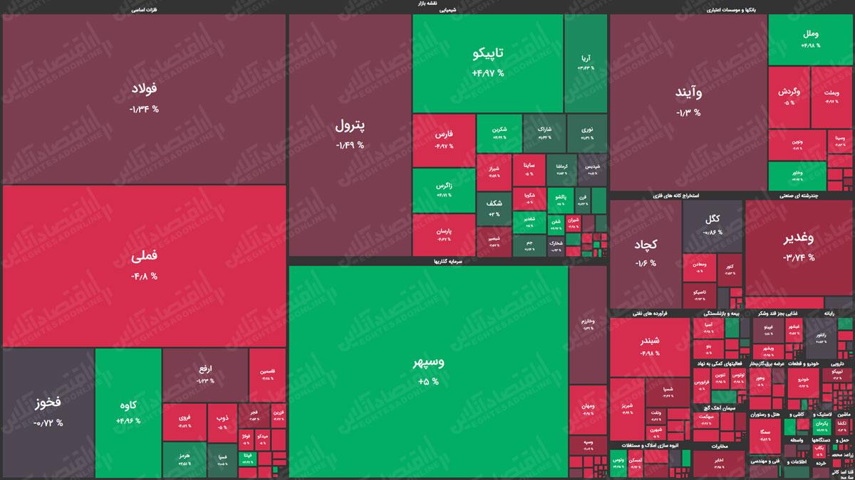 نقشه-بازار-سهام-99.07.08