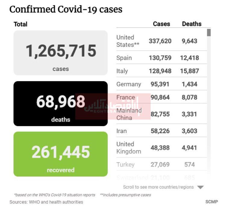 آخرین آمار مبتلایان به ویروس کرونا در جهان