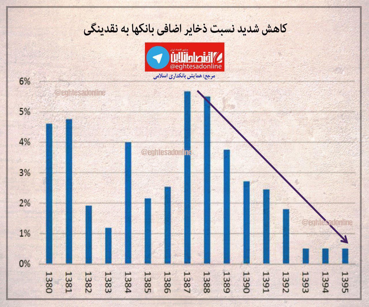 کاهش شدید نسبت ذخایر اضافی بانکها به نقدینگی