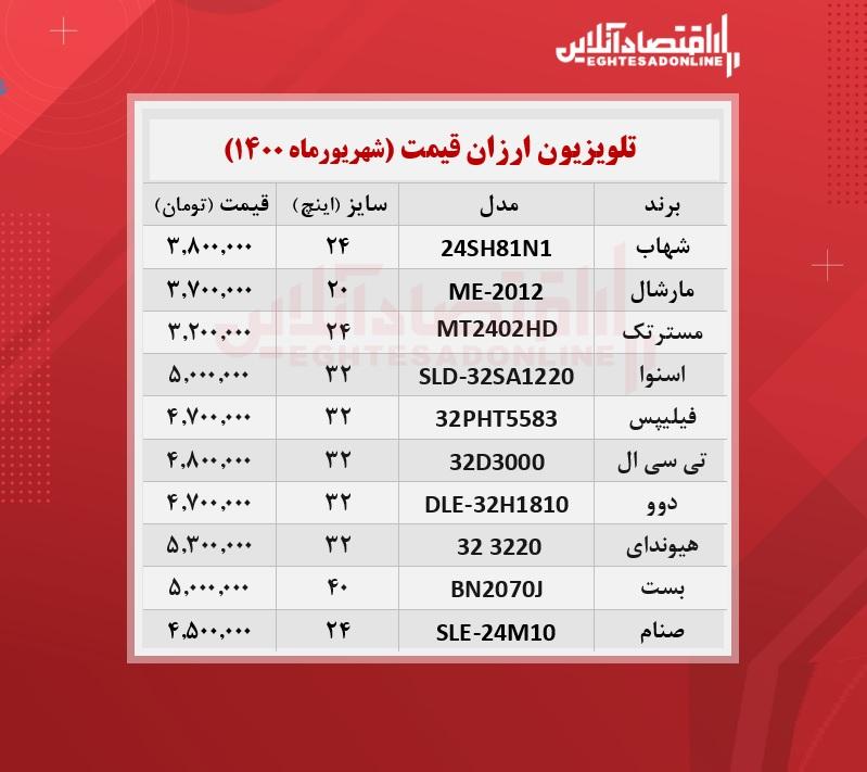 ارزان ترین تلویزیون های بازار چند؟   /۲۰شهریورماه