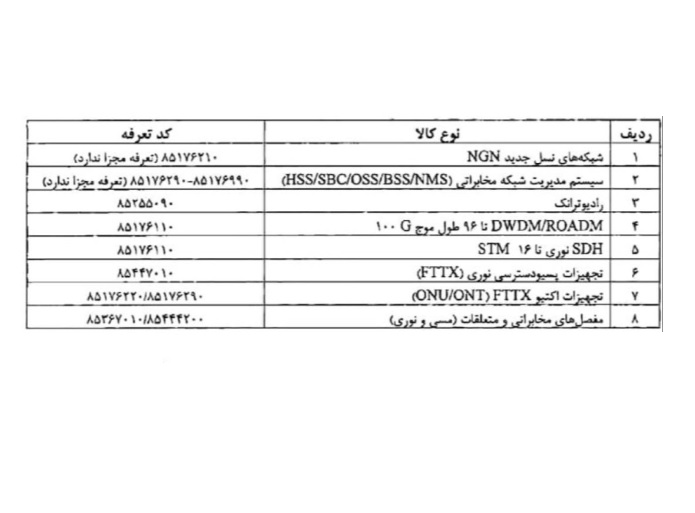 لیست ممنوعه خرید کالای خارجی