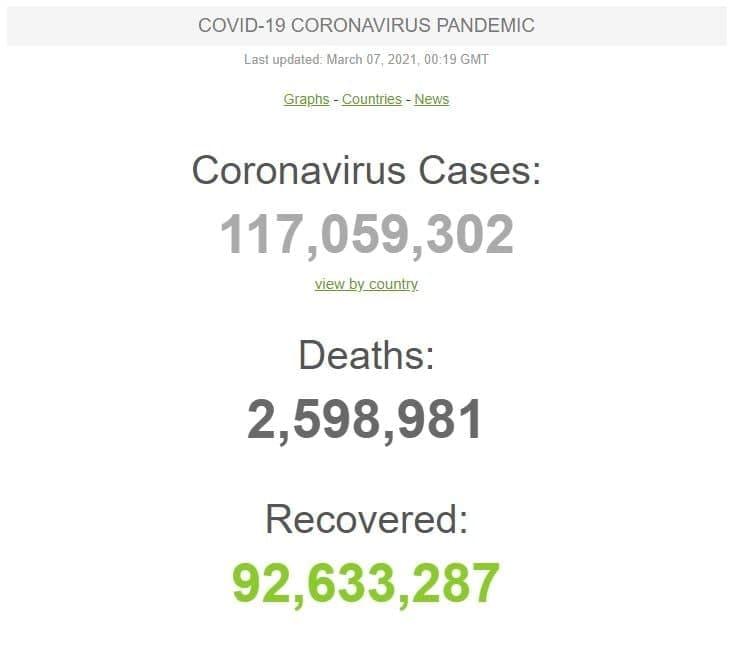 آخرین آمار کرونا در جهان