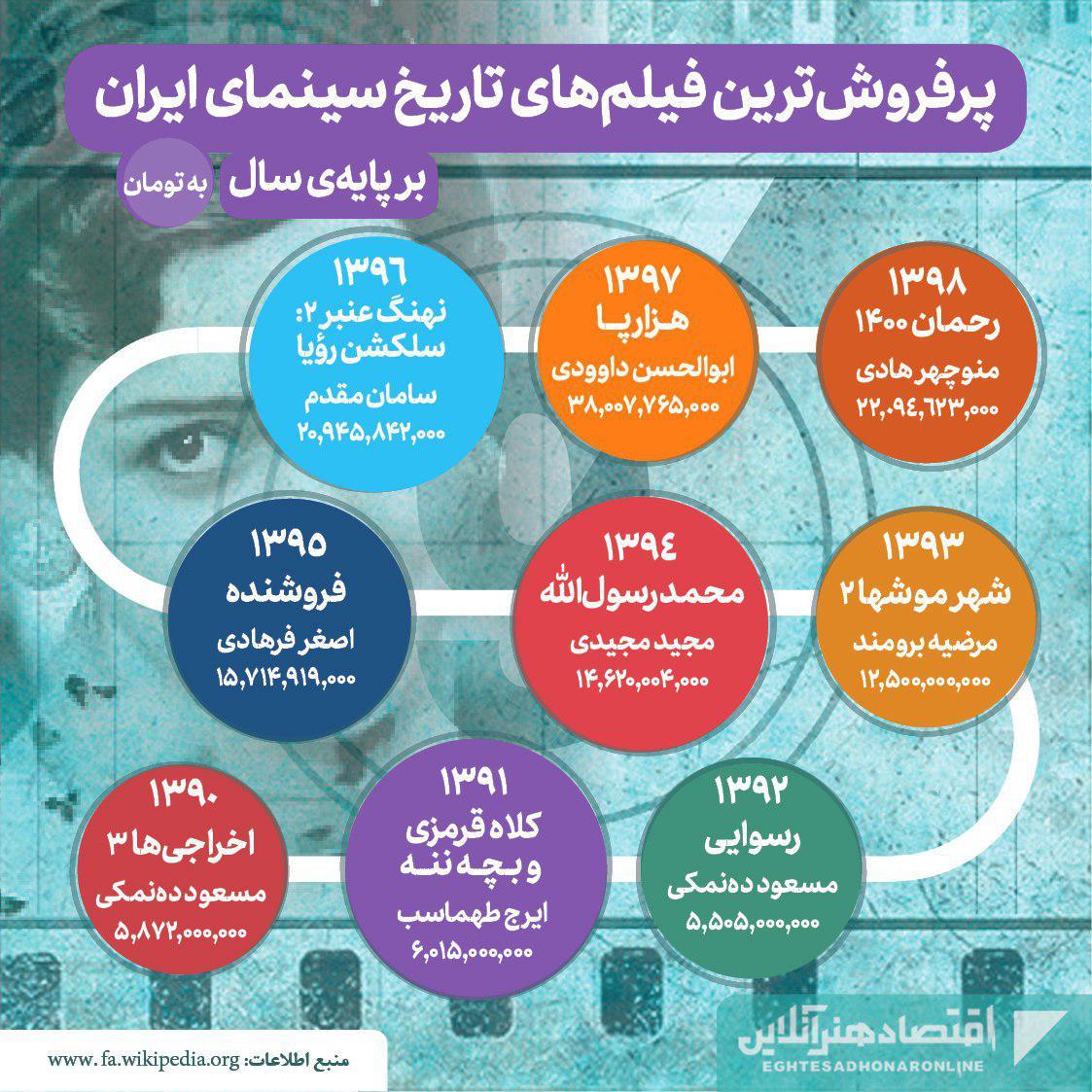 پرفروشترین فیلمهای تاریخ سینمای ایران01