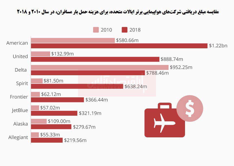 هزینههای سرسامآور حمل بار هواپیمایی آمریکا