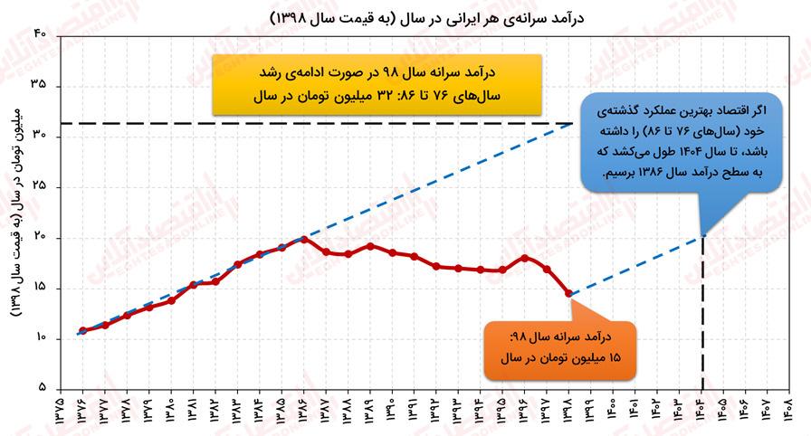 17 - کاهش ۲۵درصدی قدرت خرید ایرانیان در ۱۲سال اخیر