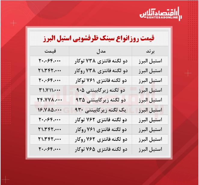 قیمت روز سینک ظرفشویی استیل البرز  (۱۴۰۰/۶/۲۳)