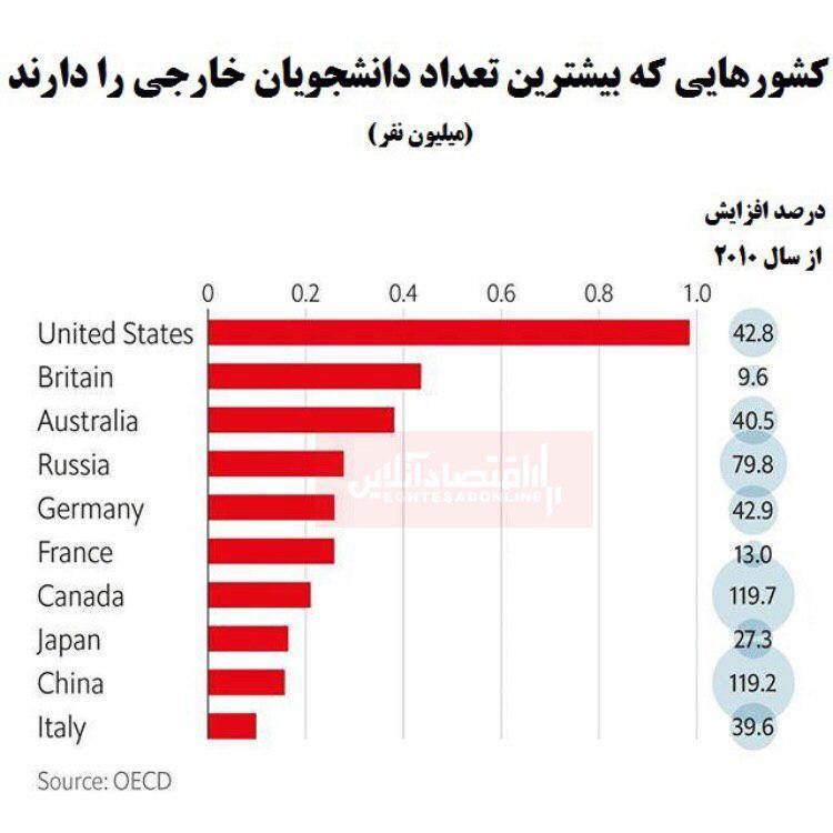 کدام کشورها بیشترین دانشجوی خارجی را دارد؟
