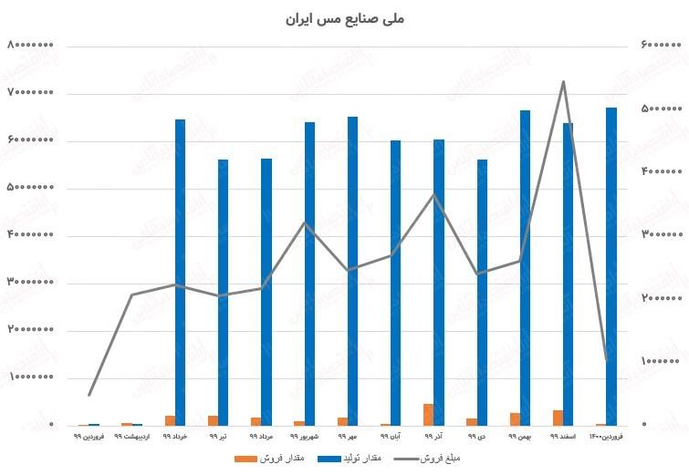 رشد چشمگیر تولید فملی نسبت به فروردین سال گذشته/ رشد ۱۱۲درصدی فملی در فروردین۱۴۰۰