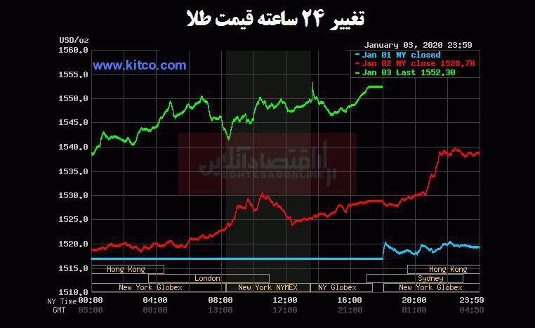 آشفتگی بازار جهانی طلا، نقره