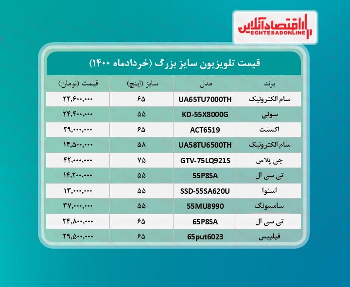 قیمت جدید تلویزیون بزرگ! /۱۴خردادماه
