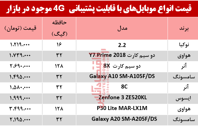 موبایل با4G