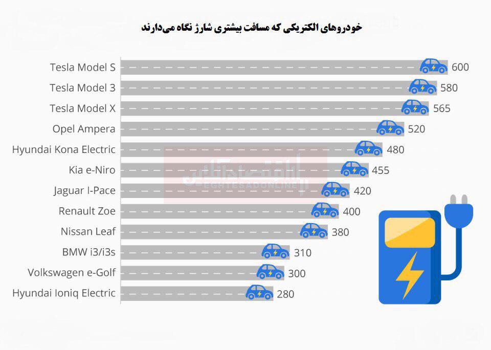 کدام خودرو الکتریکی مسافت بیشتری شارژ نگاه میدارد؟