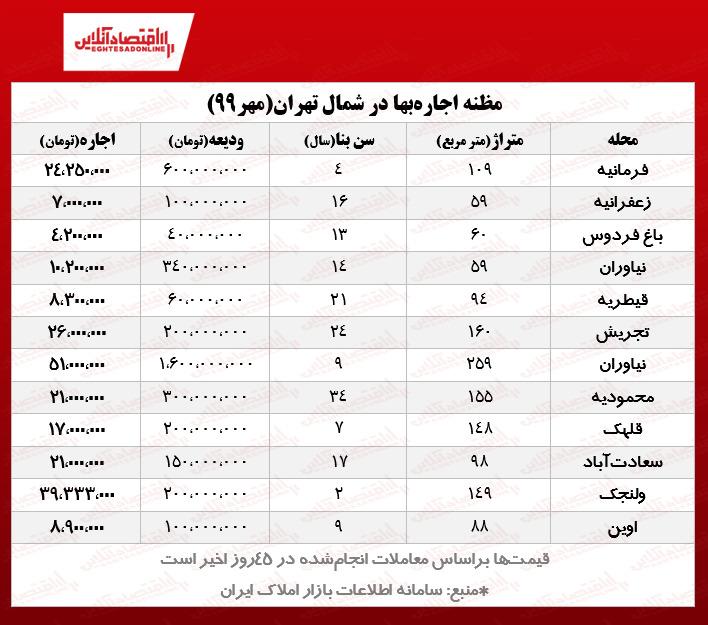 اجاره آپارتمانهای شمال تهران چند