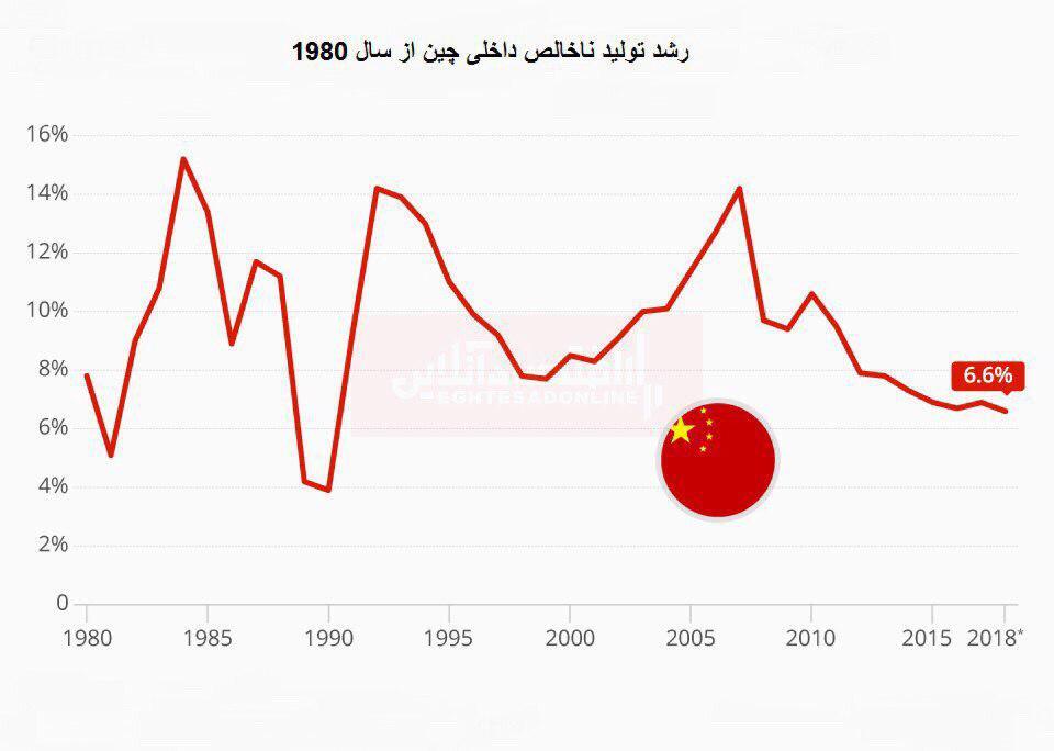 کند شدن رشد اقتصادی چین طی 28 سال آینده