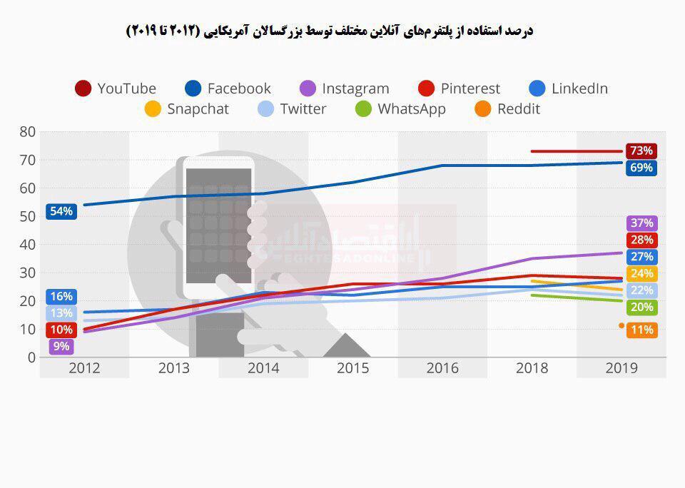 مردم آمریکا بیشتر در کدام شبکه اجتماعی حضور دارند؟