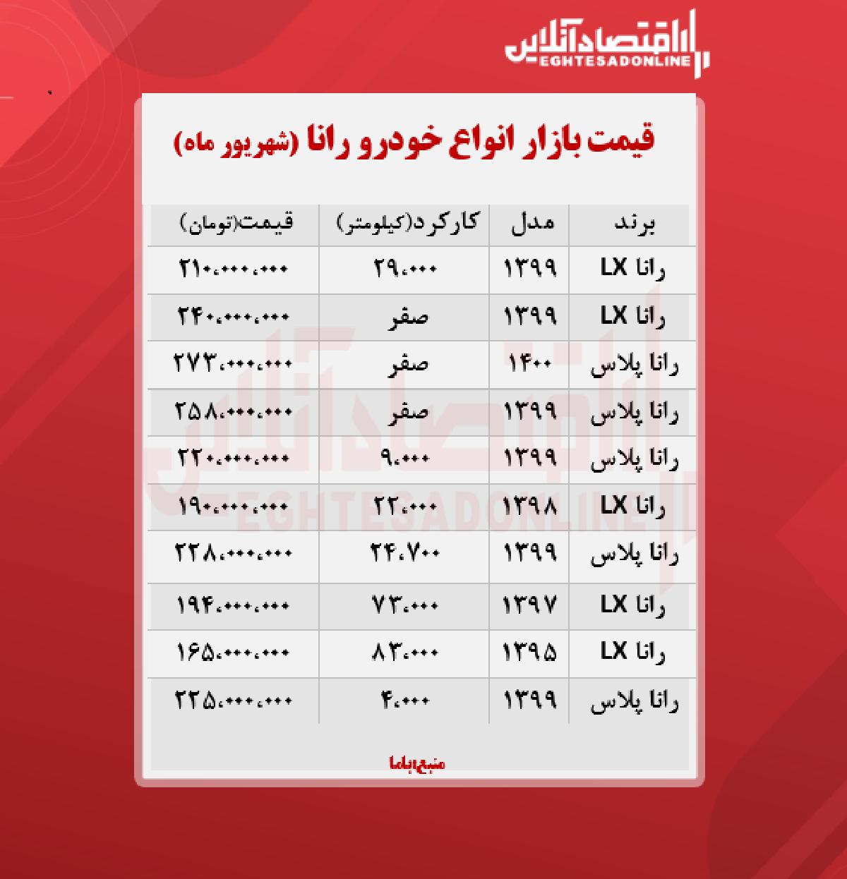 قیمت رانا پلاس به مرز 273 میلیون تومان رسید