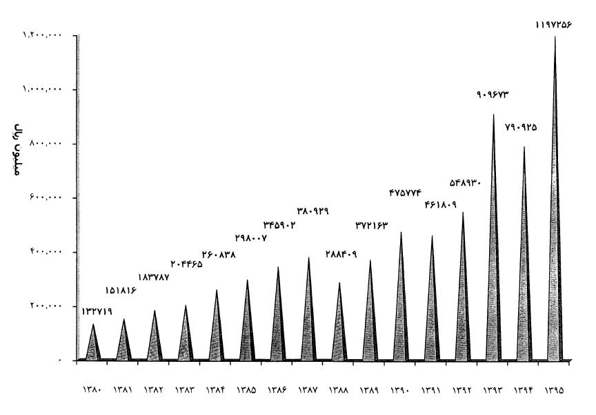 دورنمای روشن آهنگری تراکتور سازی در سال۹۶/ رشد صادرات و تداوم سودآوری