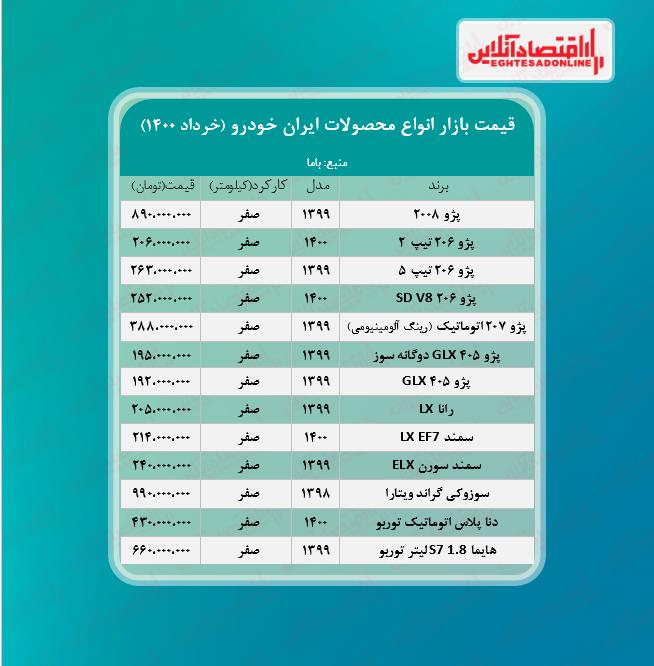 قیمت محصولات ایران خودرو