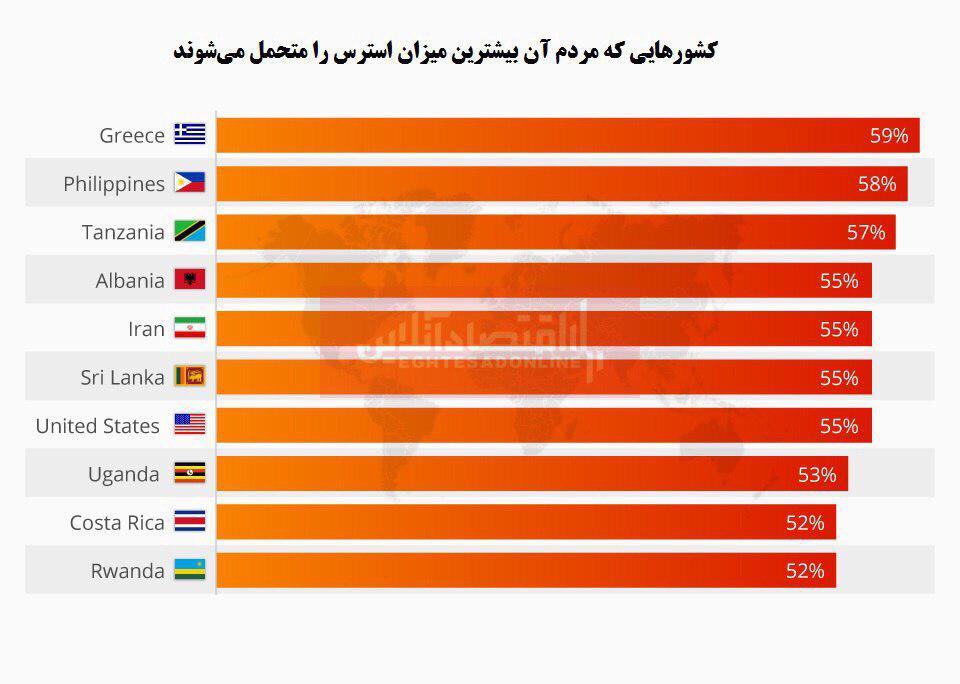 مردم کدام کشورها بیشتر استرس دارند؟
