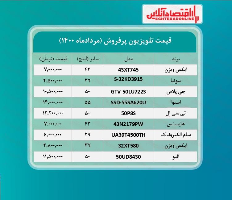 پرطرفدارترین تلویزیون های بازار چند؟ /۱۰مردادماه