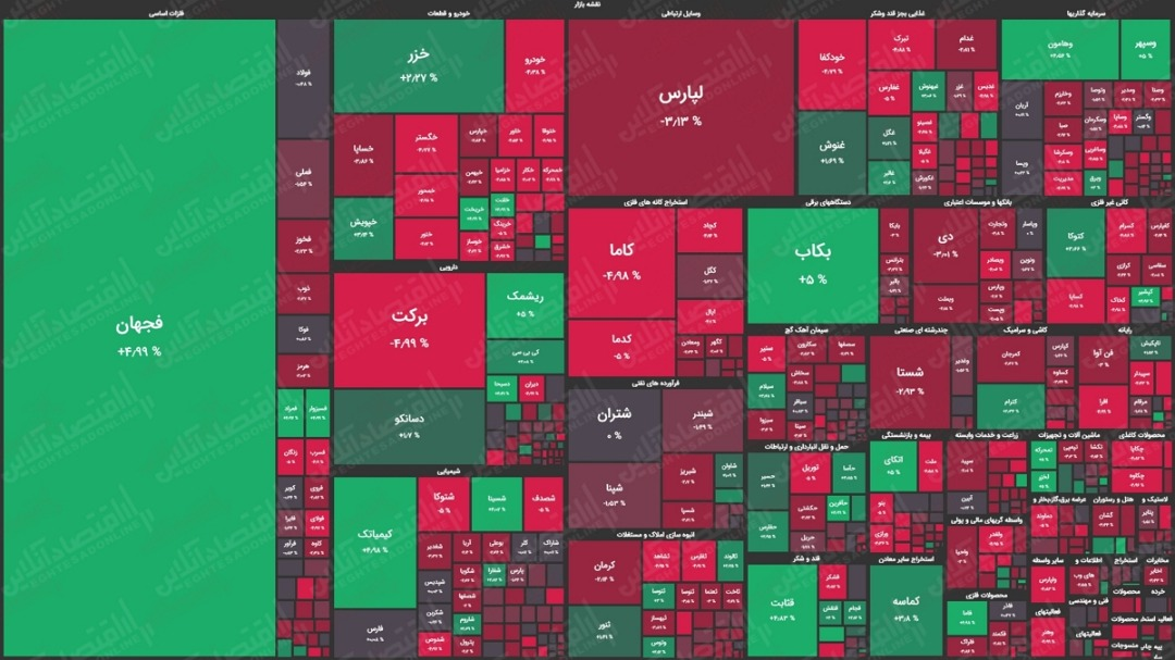 نقشه بورس امروز بر اساس ارزش معاملات / افت ۴هزار واحدی شاخص کل بورس