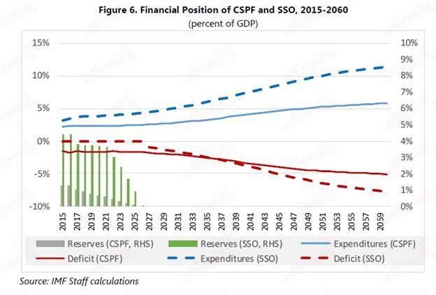 صندوقهای بازنشستگی