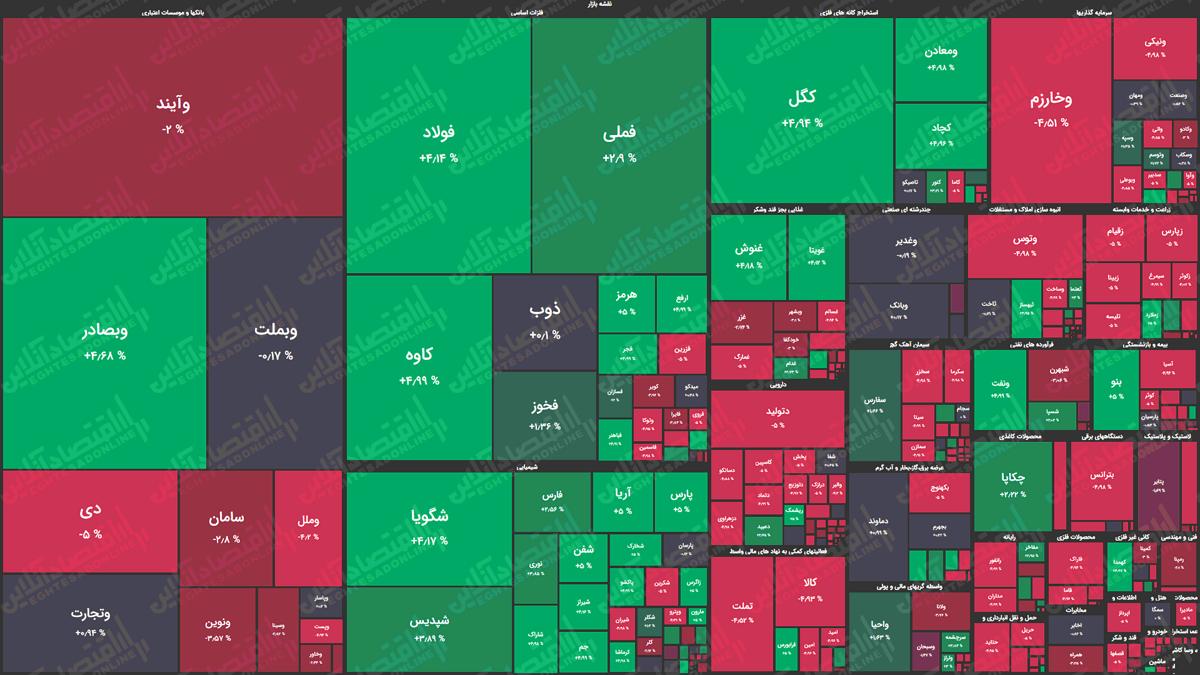 نقشه-بازار-سهام-990624
