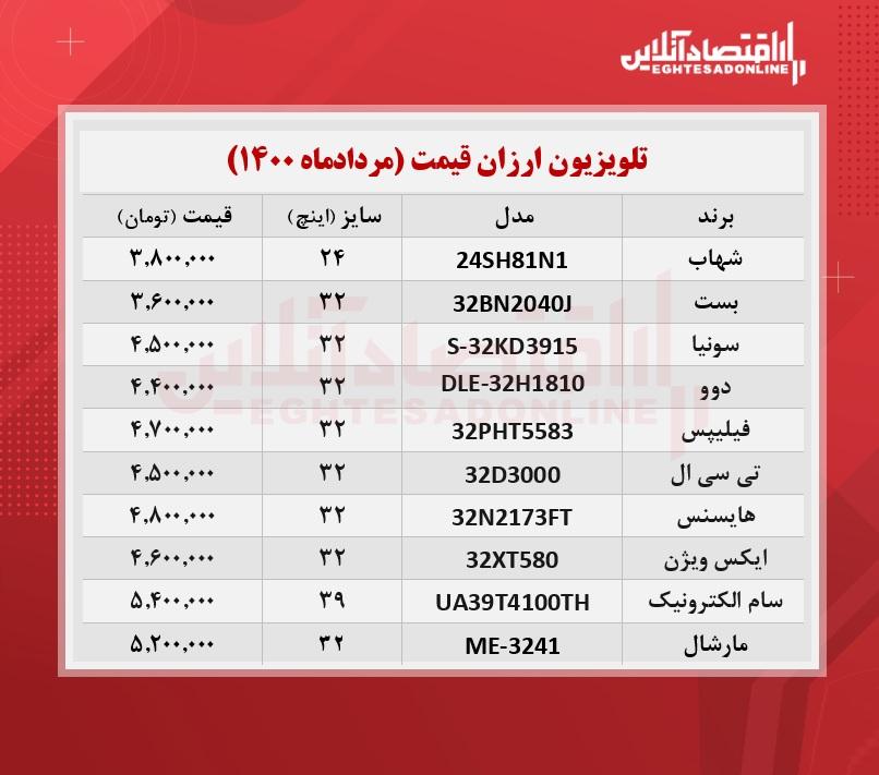 ارزان ترین تلویزیون های بازار چند؟ /۳۰مردادماه