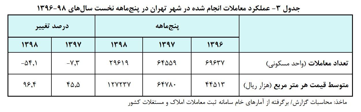 قیمت روز مسکن در تهران