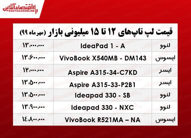 لپ تاپ 15 میلیونی