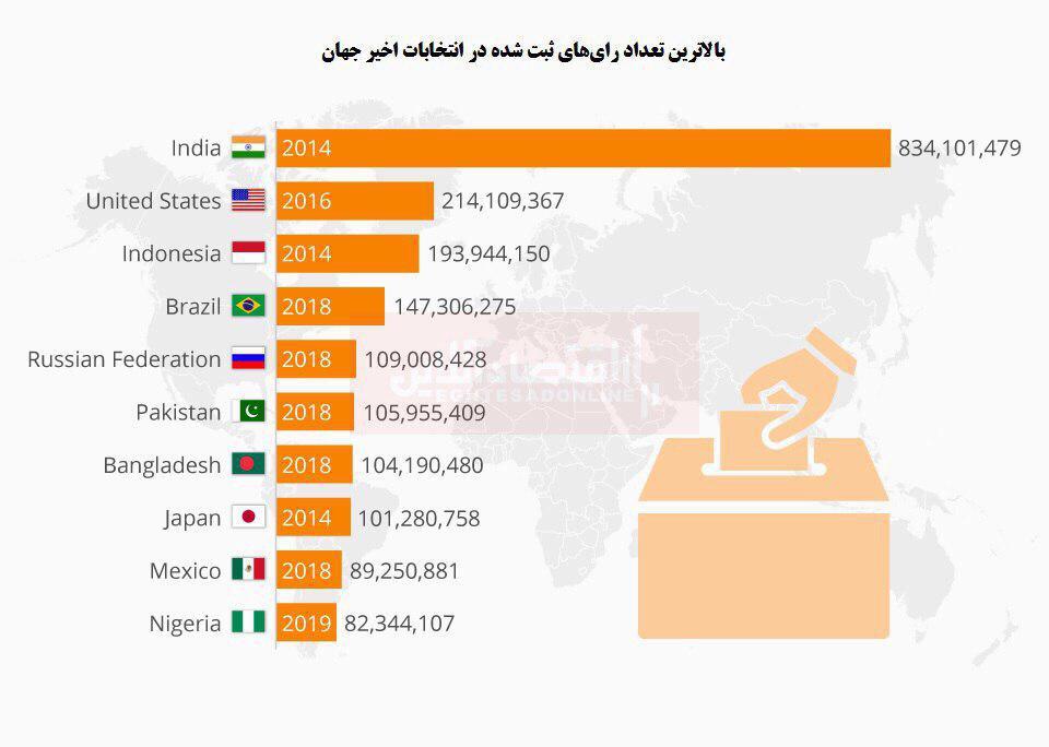بزرگترین انتخابات جهان
