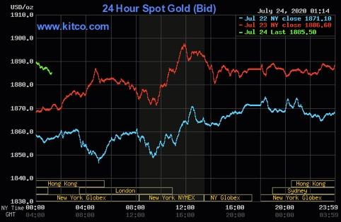 نمودار حرکت ۲۴ ساعته قیمت طلا