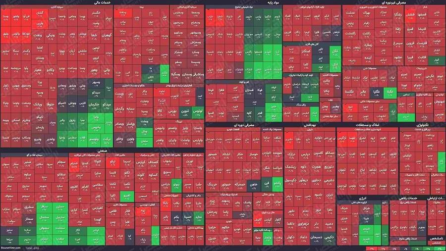 نقشه میانی بازار 12.12.99