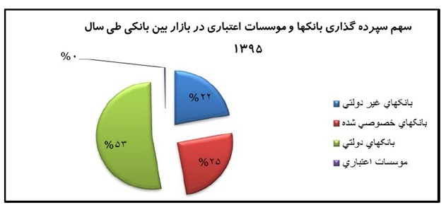 %D8%A8%D8%A7%D9%86%DA%A9 نرخهای سود بانکی و اثرات آن بر بانکها/ دام سودهای وسوسهبرانگیز بانکی