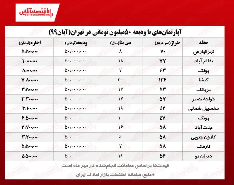 اجاره مسکن در تهران