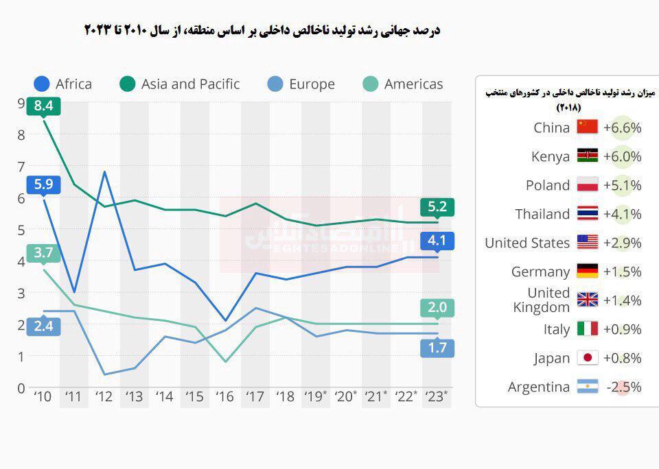کاهش رشد اقتصادی در سراسر جهان/ بهبود وضعیت در آسیا - اقیانوسیه
