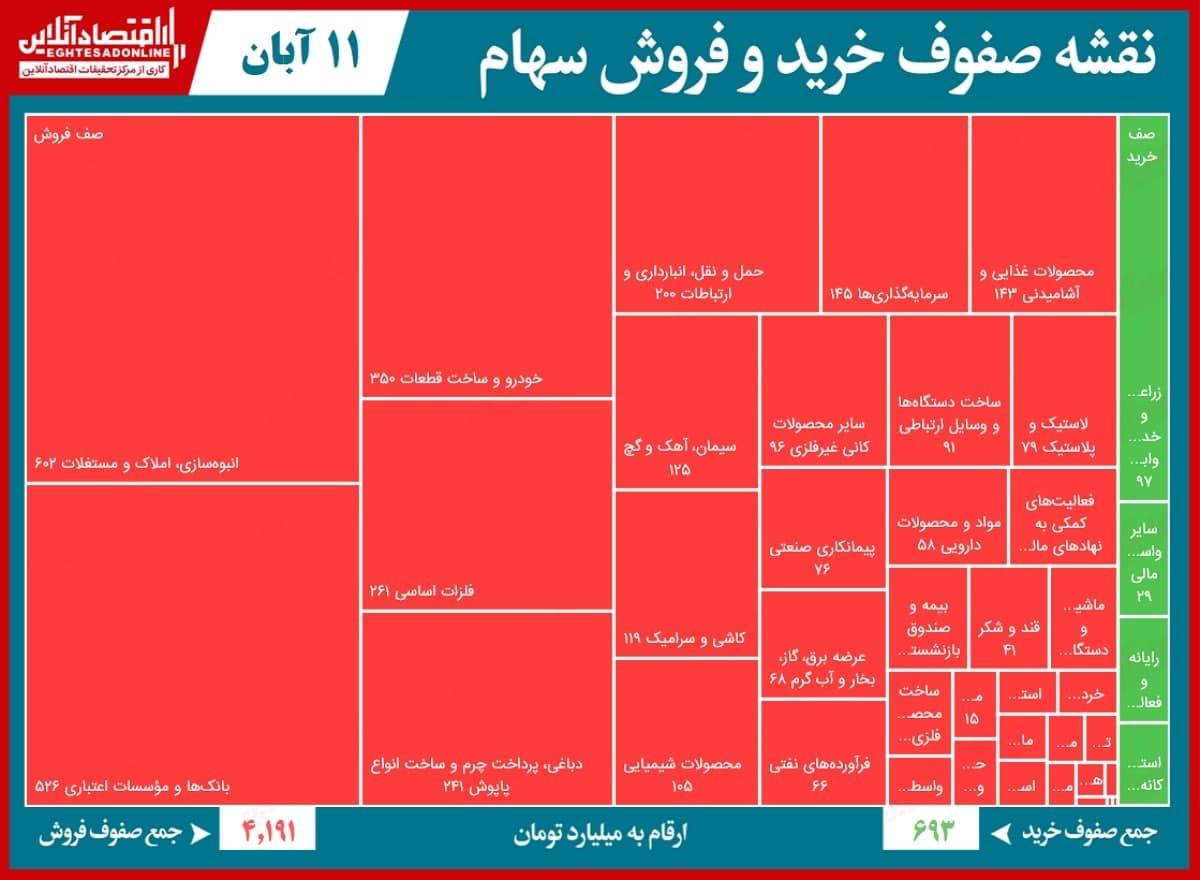 صف فروش ۴.۲هزار میلیاردی بورس تهران