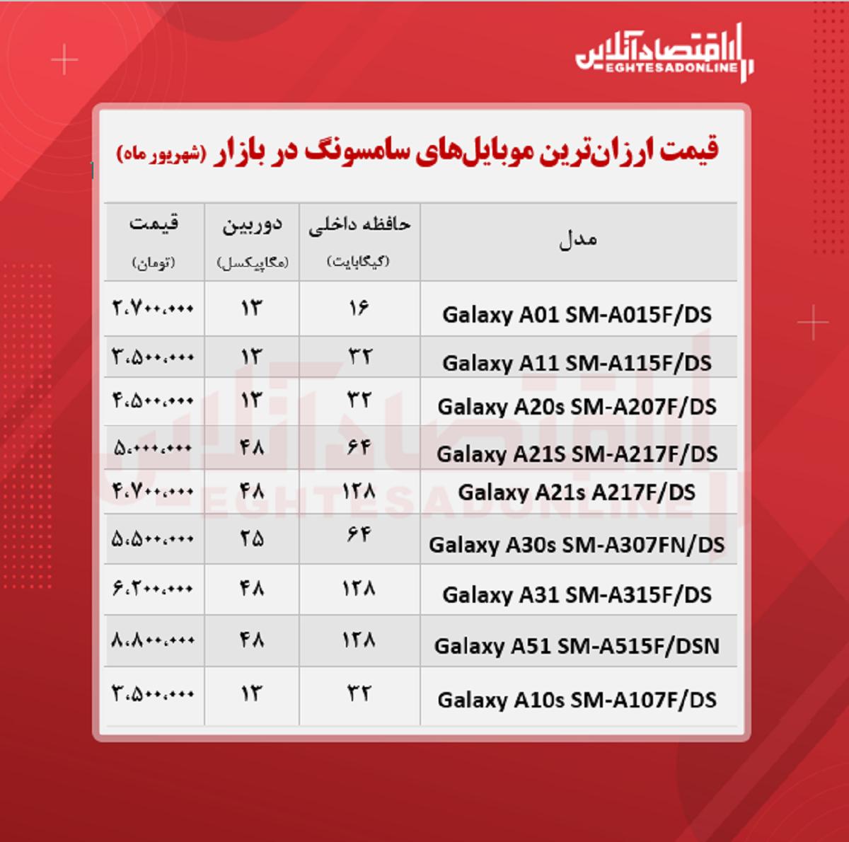 ارزان ترین موبایل های سامسونگ +قیمت