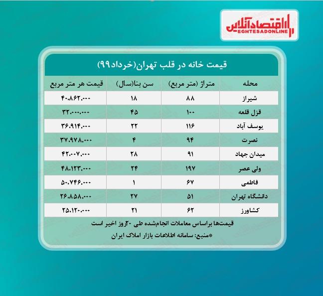 خانههای قلب تهران چند معامله شد؟