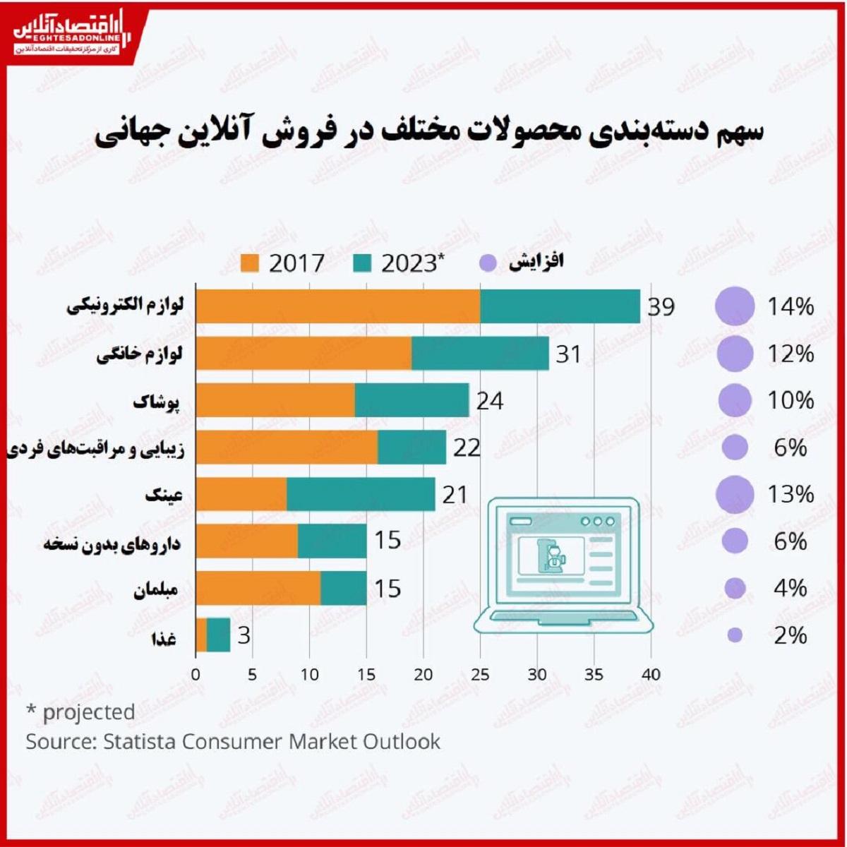 فروش آنلاین جهانی